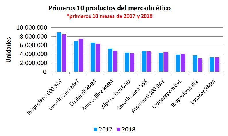 La crisis en Argentina llegó a los medicamentos: cada vez se venden menos unidades